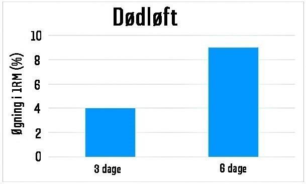 Sammenligning af fremgangen i dødløft mellem 3- og 6-dages gruppen.