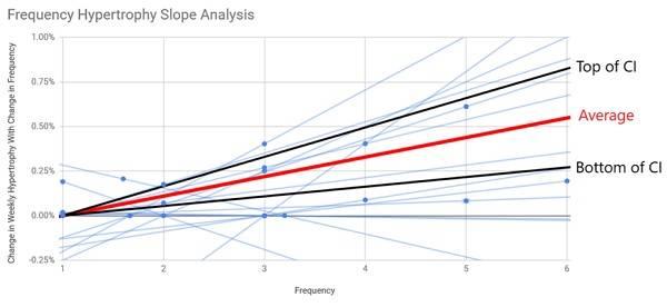 Greg Nuckols' analyse viser relationen mellem frekvens og hypertrofi.jpg.