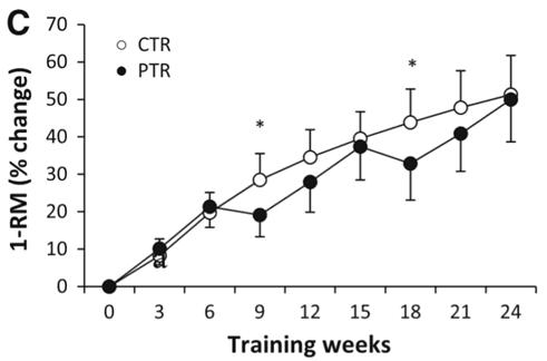 Træningspauser mellem cyklusser af træning ser ikke ud til at ødelægge din fremgang på lang sigt.