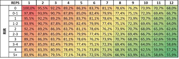 RIR og procent kan regnes ud med ganske stor præcision ud fra denne tabel.