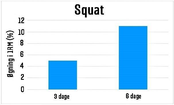 Sammenligning af fremgangen i squat mellem 3- og 6-dages gruppen.