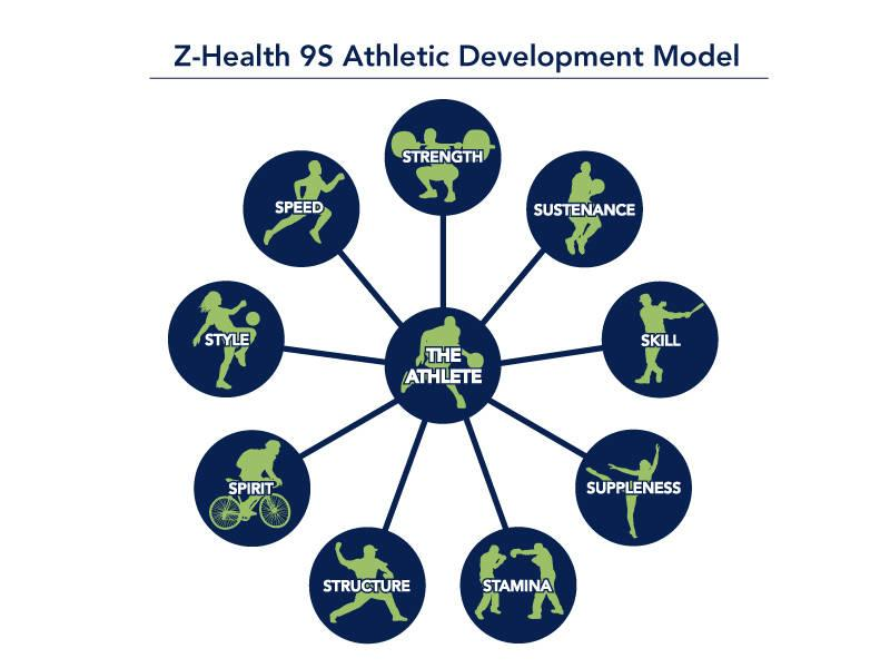 Z-Health arbejder ud fra deres 9S Athletic Development Model